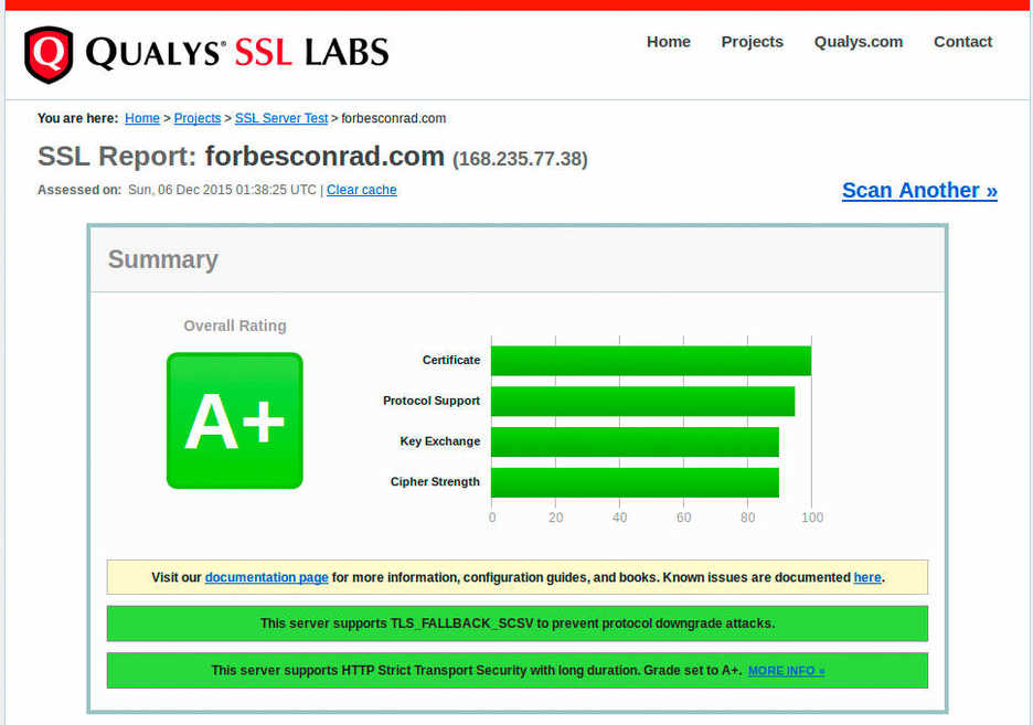 Qualys SSL test screenshot showing HSTS and A+ grade